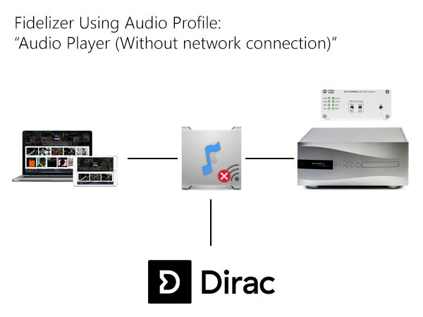 Audio Profile - Audio Player (Without network connection)