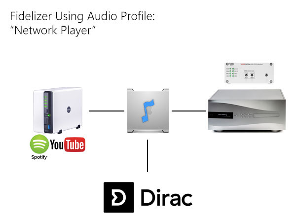 Audio Profile - Network Player