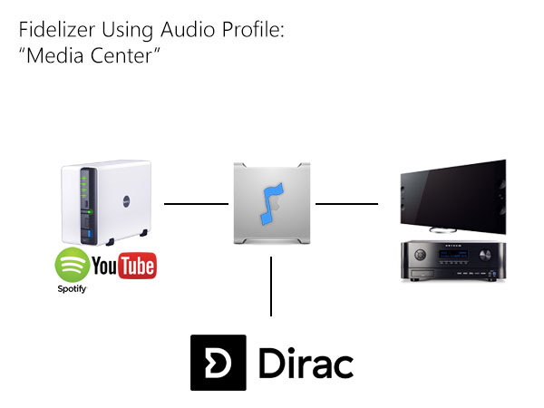 Audio Profile - Media Center