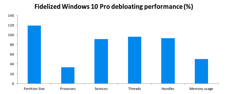 Fidelized Windows 10 Pro debloating performance